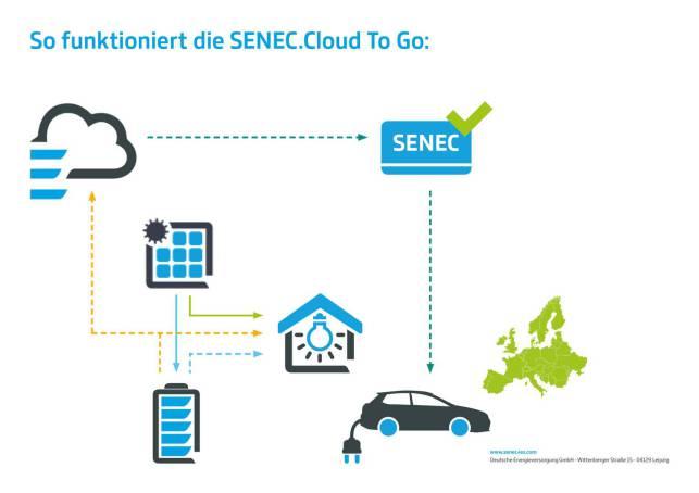 So funktioniert die SENEC.Cloud
